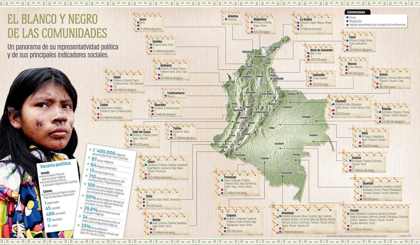 Representatividad política Indígena en Colombia en Infografía