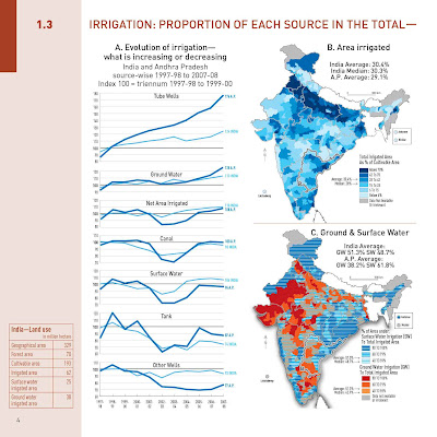 Irrigation Evolution of irrigation Area irrigated Ground & Surface Water