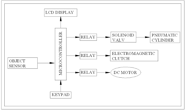 BLOCK DIAGRAM FOR SENSOR OPERATED ELECTROMAGNETIC CLUTCH