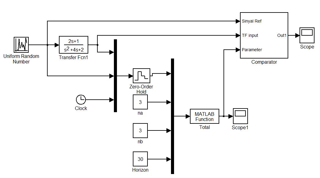 matlab source code  blok diagram dan simulasi arma di simulink  u00ab best tutorial