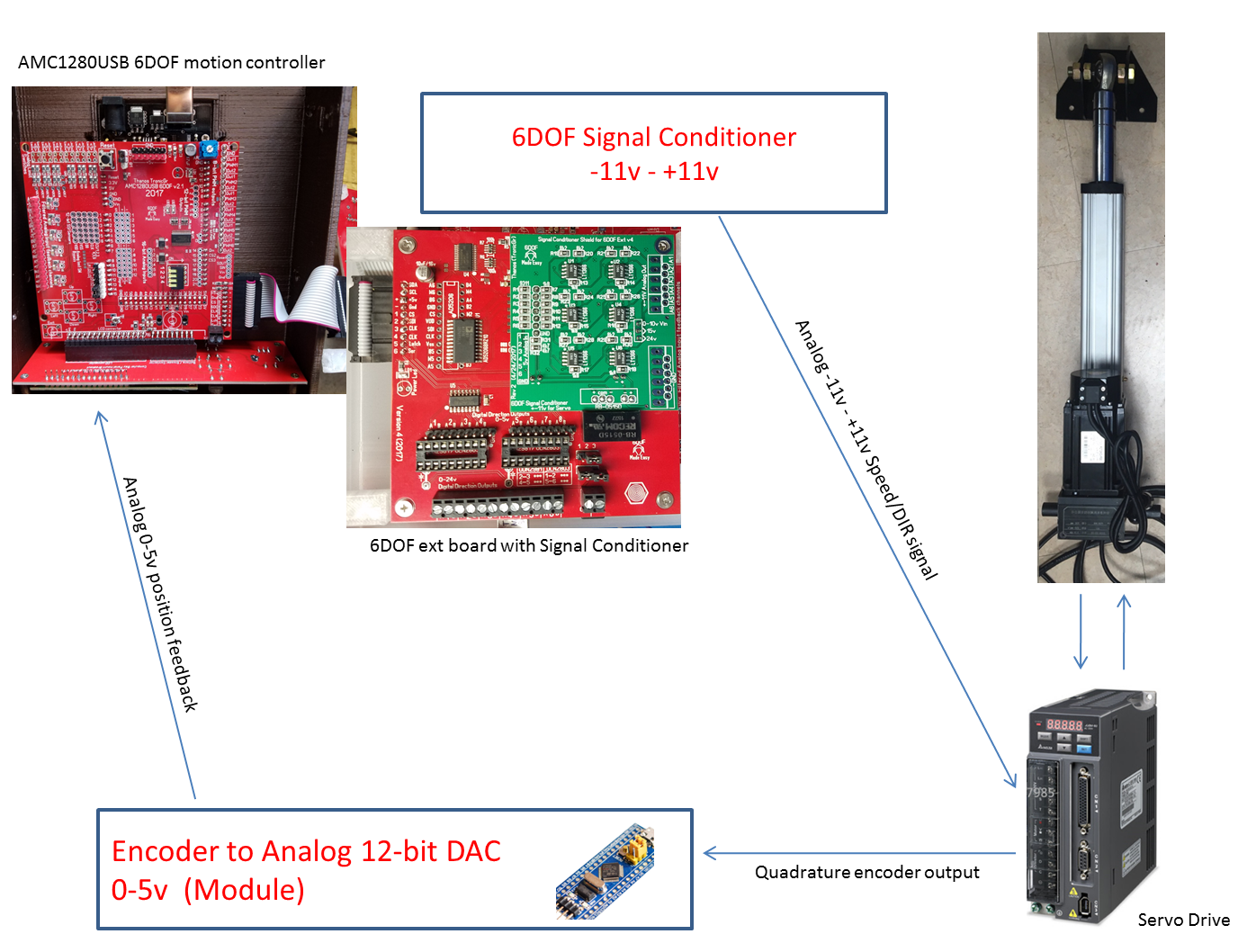 New Linear Servomotor Actuator Solution on linear actuator control using an external limit switch