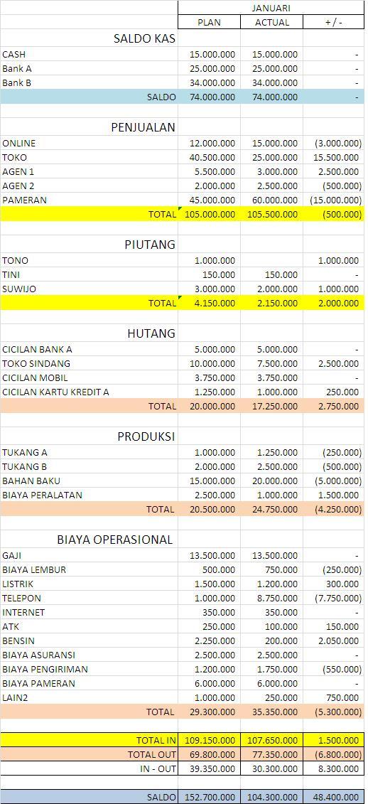 Laporan Keuangan Warung Makan