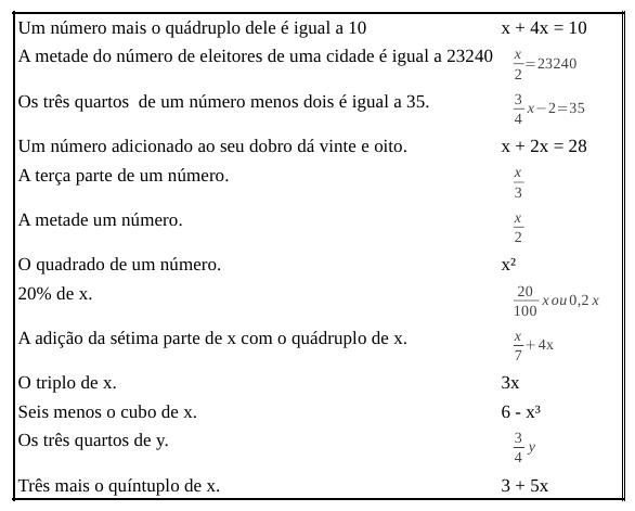 Cálculo algébrico - MATEMÁTICA FUNDAMENTAL