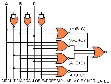 CIRCUIT DIAGRAM OF THE EXPRESSION USING NOR GATES