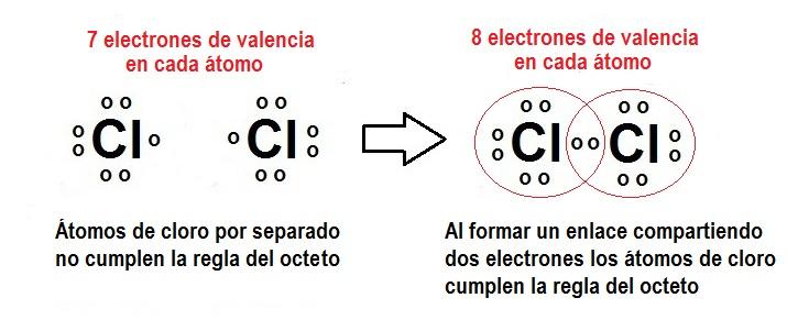 Resmenes de qumica 53 regla del octeto resmenes de qumica urtaz Choice Image