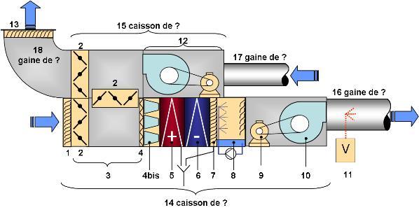 Climatisation et frigoristes constitution des centrales - Cta double flux ...
