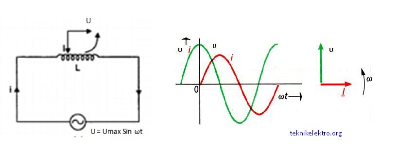 Fisika gampang listrik ac jika sebuah induktor dilalui arus bolak balik maka fase tegangan akan mendahului 90o terhadap arusnya leading sehingga diagram fasor dan kurvanya ccuart Image collections