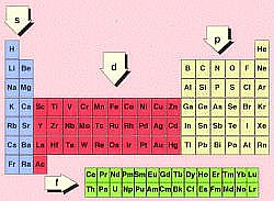 Periodic Table orbital position electronic configuration chemistry