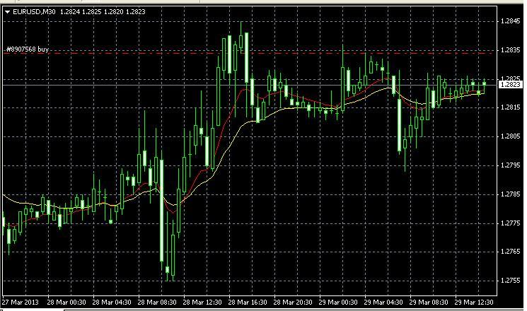 Pengalaman pertama trading forex