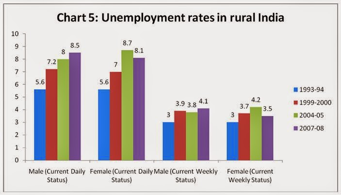causes of unemployment in india essay