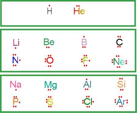 Ciencias de joseleg estructura de lewis estructuras de lewis para los elementos desde el nivel 1 hasta el nivel 3 urtaz Image collections