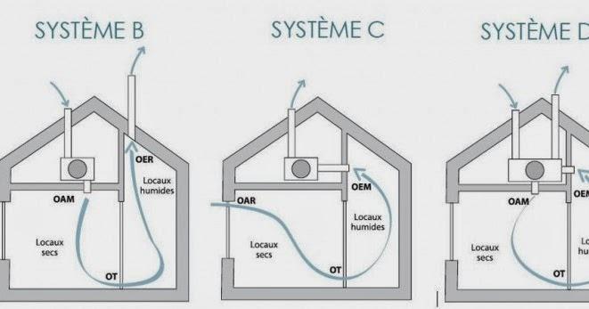 Systeme Ventilation Maison  La Ventilation De Ma Maison Construire