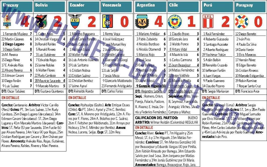 Argentina 4 - 1 Chile - Eliminatorias Brasil 2014   Planeta Gran ...