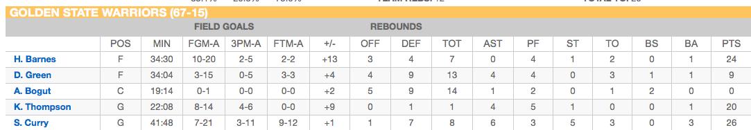 Nba Finals 2018 Game 1 Box Score | Basketball Scores