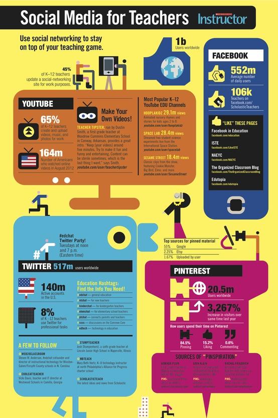 free technology for teachers social media for teachers