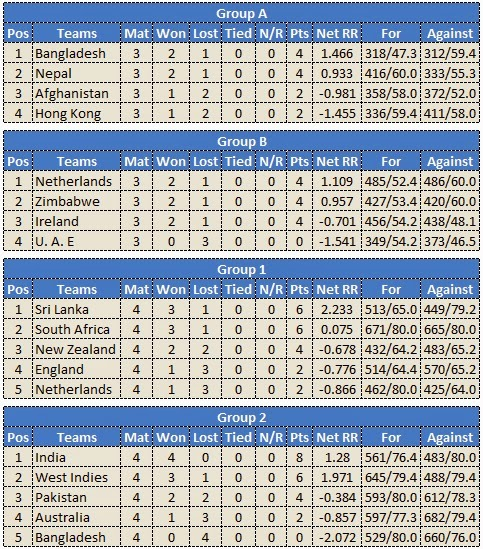 ICC World Twenty20 2014 Points table : T20 World Cup 2014 Points table ...