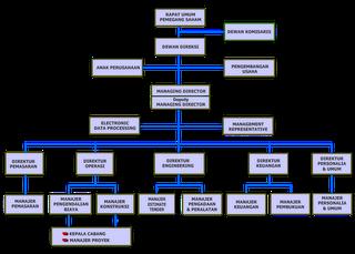 Pengertian Bagan Organisasi
