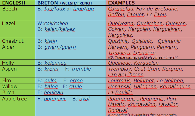 Breton words for tree in Brittany Place Names. Table.