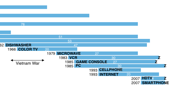 Technology adoption : from dishwasher to PC