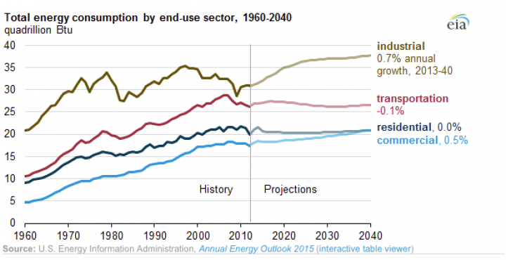 Historic and projected U.S. energy consumption by sector through 2040. (Credit: EIA) Click to Enlarge.