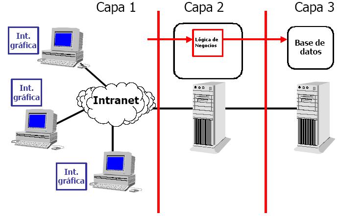 Aplicaciones web 1 1 3 aplicaciones de 2 3 y n capas for Arquitectura web 3 capas