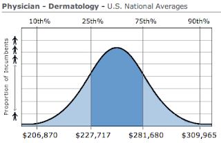 Dermatology Physician Salary