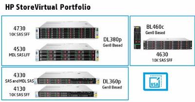 Các lựa chọn sản phẩm lưu trữ HP StoreVirtual