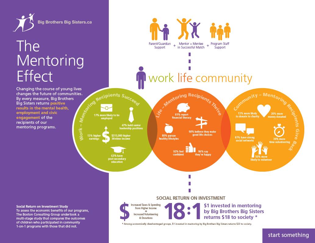 Rinaldi Homes Day Five Empowering Youth Through Mentorship