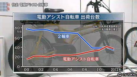 電動アシスト自転車 市場規模 出荷台数 販売台数 グラフ