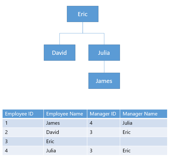 manager and employee relationship sql