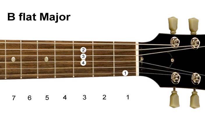 Major Guitar Chord Chart (Diagrams) Free Download - Guitar Chords And Tabs : New Nepali Guitar ...