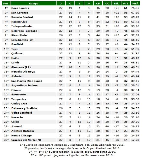 tabla de posiciones torneo de primera division del futbol argentino