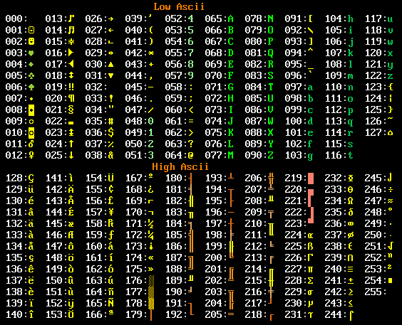 symbols 32 control characters 34 graphics characters 128 total 256
