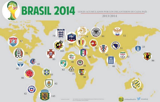 Brasil 2014: Los goles acumulados por las selecciones de cada país