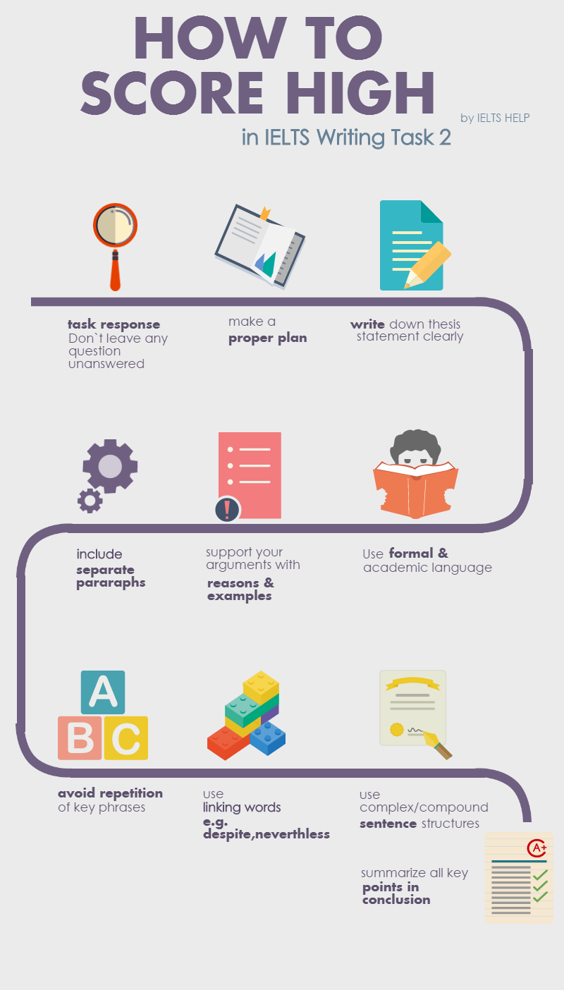 IELTS Writinginfographics