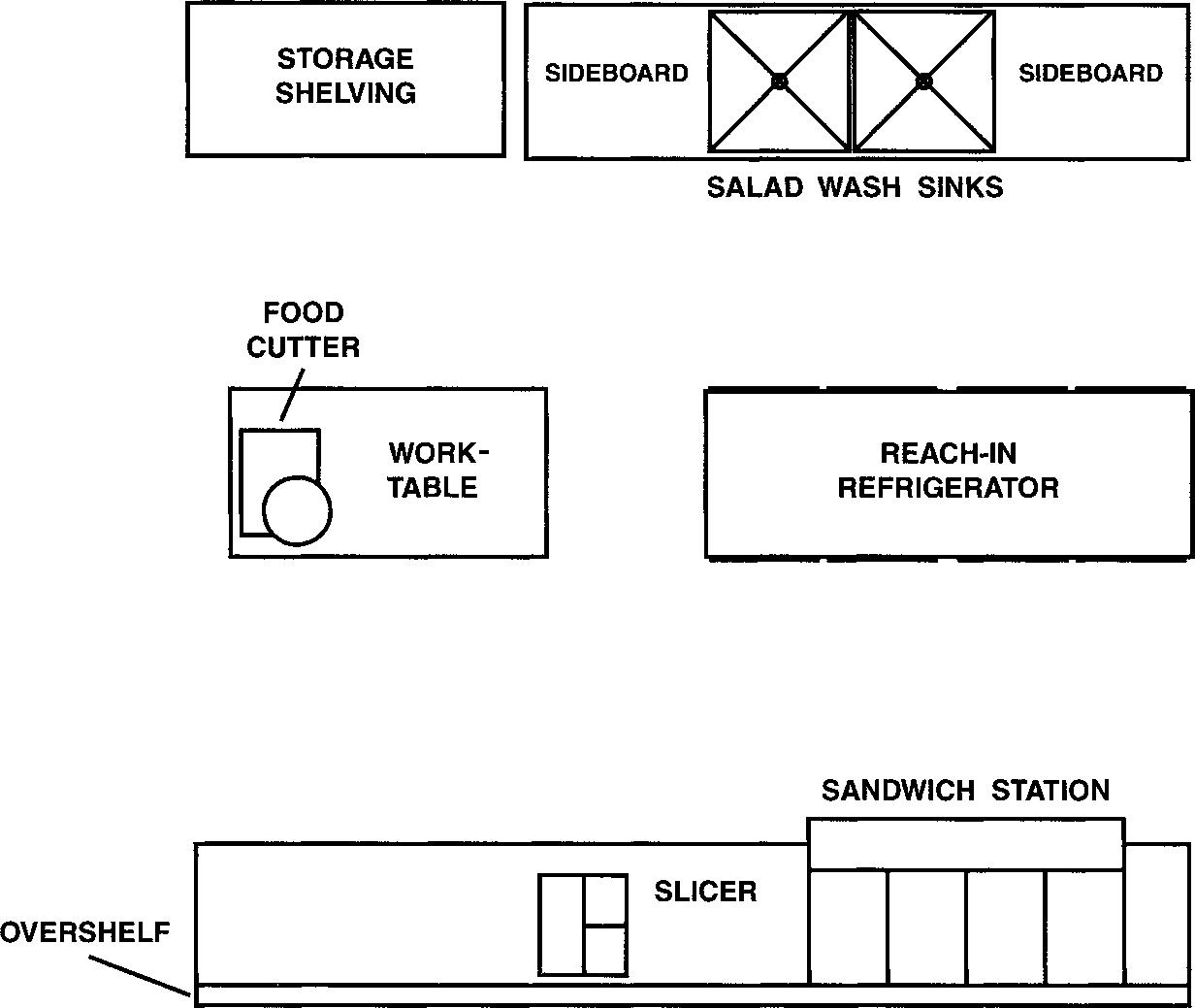 Restaurant Kitchen Operations planning and operation various food and beverage outlet