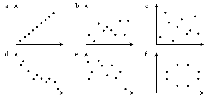 Map Collection Scatterplot – Scatter Plots Worksheet