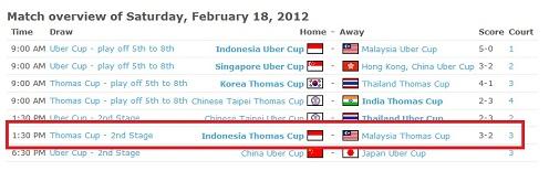 Keputusan Kelayakan Piala Thomas 2012 MAS vs INA