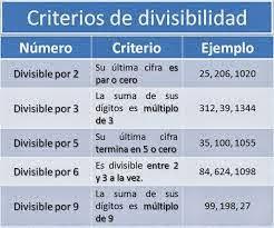 http://www2.gobiernodecanarias.org/educacion/17/WebC/eltanque/todo_mate/multiplosydivisores/divisibilidad/divisibilidad_p.html