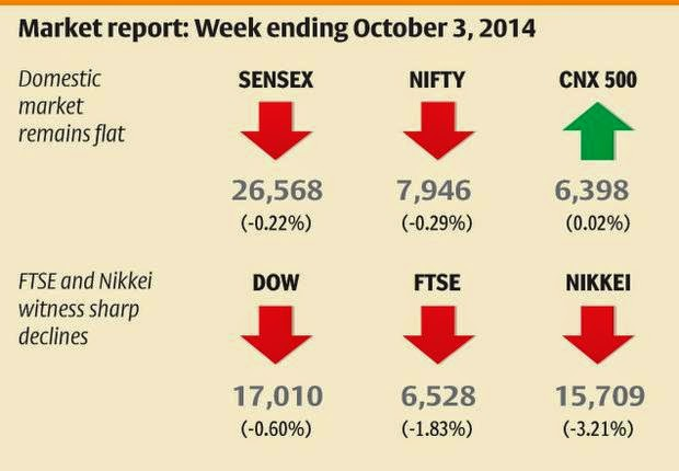 Sensex Awaits The July-September Earnings Reports