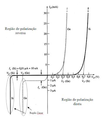 curva de polarização do diodo Si e Ge