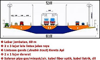 Jembatan Selat Sunda Penampang Melintang