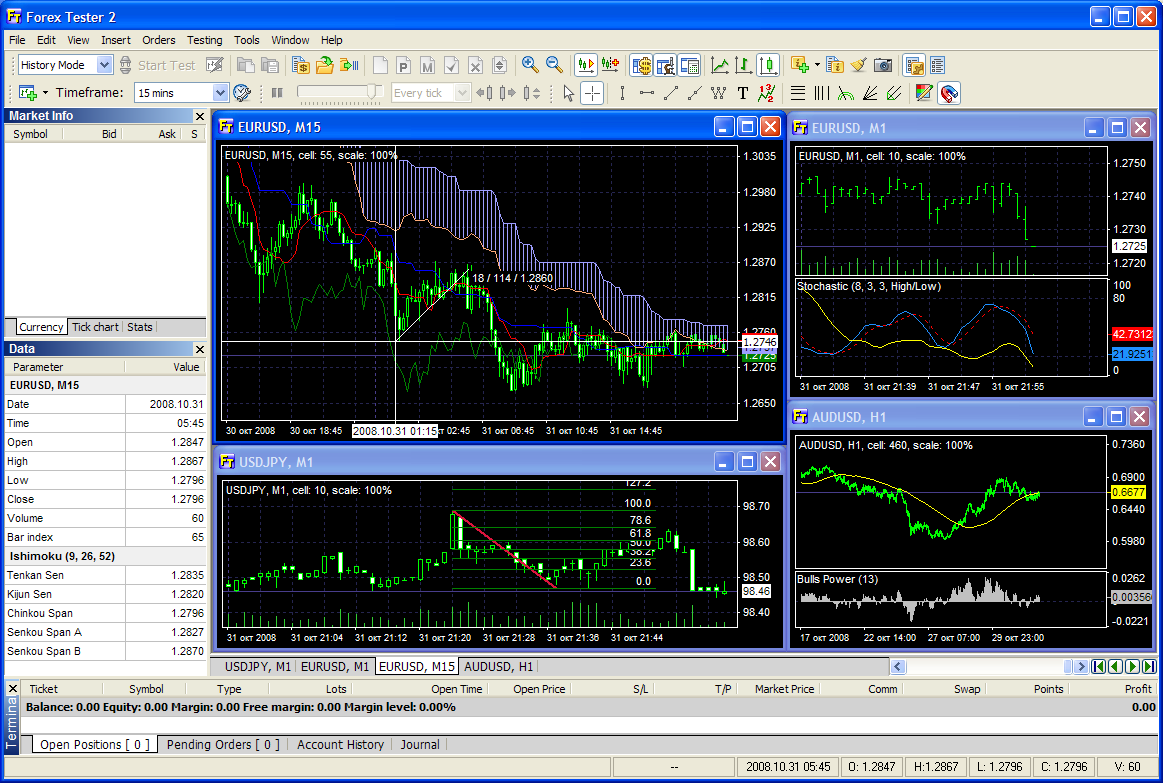 Forex market software