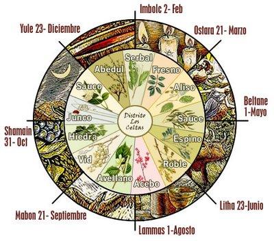 horoscopo dei dia: