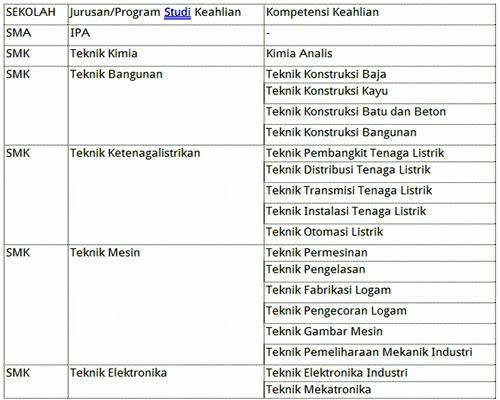 Lowongan Kerja terbaru Oktober 2013 di PT Petrokimia Gresik Untuk Lulusan SMA/SMK