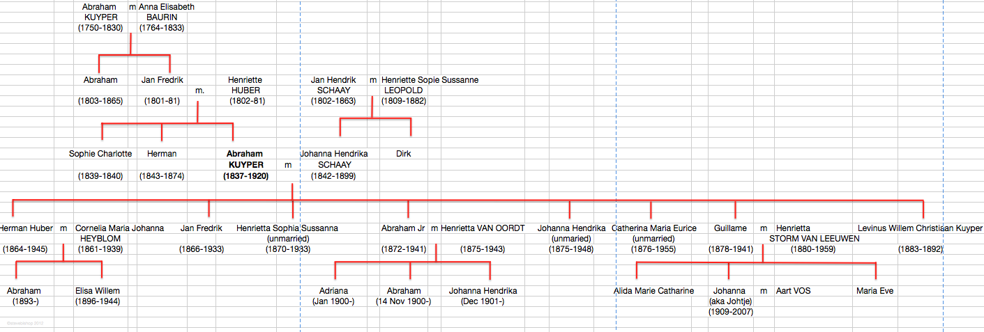 an accidental blog kuypers family tree and guillame kuyper
