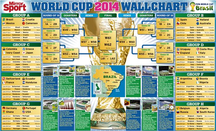 Skema dan Jadwal Pertandingan World Cup 2014