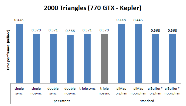 Nvidia GTX 770, buffer streaming