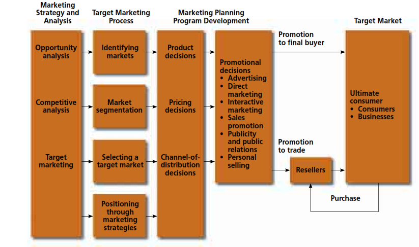 situation analysis target market identification report and How to write a comprehensive public relations plan: part 1 by craig miyamoto, apr situation analysis 4 problem and consequences 5 print media coverage of organization and problem situation • reports of radio.