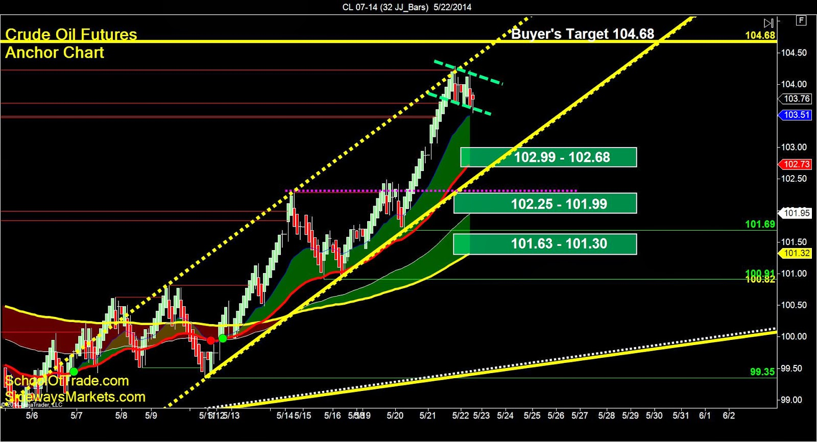 Day Trading Crude Oil Futures